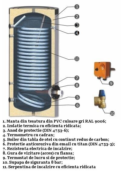 Schema boiler cu serpentine mărite pentru instalații cu pompe de căldură, model SWPN