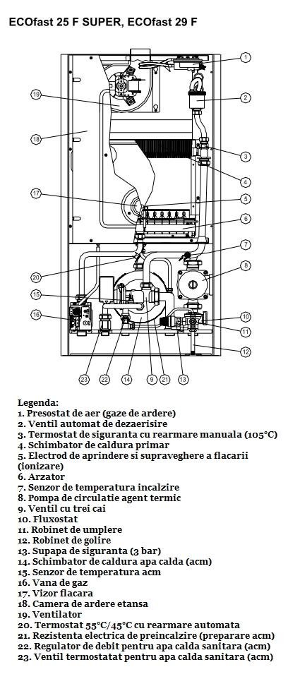 Centrala termica pe gaz ARCA ECOFAST - componente principale