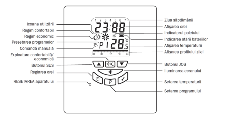Termostat programabil cu fir Salus T105 - semnificatie simboluri afisaj si functii butoane