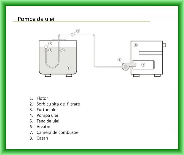 Schema de montaj pompa de ulei