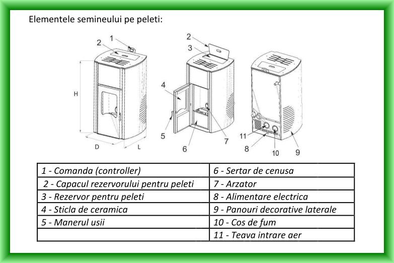 Termosemineu pe peleti FORNELLO FIAMA - Schema cu elementele componente