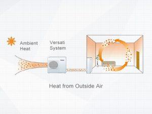 Pompa de caldura monobloc monofazata GREE Versati III - incalzire cu ventiloconvectoare