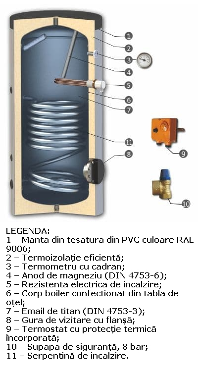 Boiler de apa calda cu acumulare SUNSYSTEM SN 1S - Legenda cu partile componente