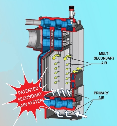 Centrala termica pe lemn din fonta DUNATECH - schema de circulatie aer de combustie