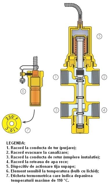 Valva de descarcare termica si reumplere automata DN 15 mm - sectiune