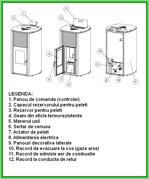 Termosemineu pe peleti BURNIT ADVANT 25 kW - desen cu elementele componente