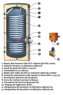 Poza Schema boiler cu serpentine mărite pentru instalații cu pompe de căldură, model SWPN2