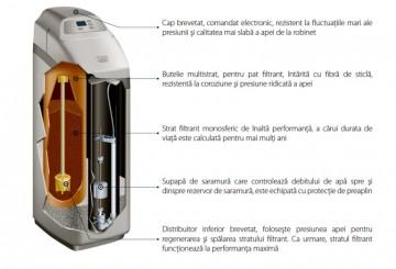 Poza Dedurizatoare EcoWater COMFORT detalii tehnice
