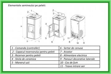 Poza Termosemineu pe peleti FORNELLO FIAMA - Schema cu elementele componente