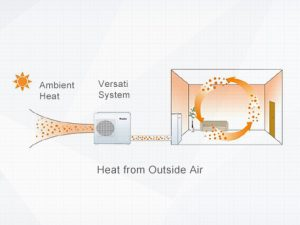 Poza Pompa de caldura monobloc monofazata GREE Versati III - incalzire cu ventiloconvectoare