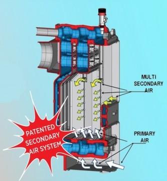 Poza Centrala termica pe lemn din fonta DUNATECH - schema circulatie aer de combustie