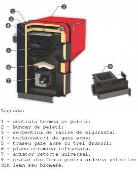 Poza CENTRALA TERMICA PE PELETI BURNIT UB 90 kW - piese componente